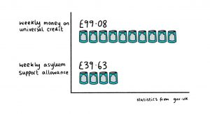 Statistics demonstrating the difference between food buying power on Universal Credite and Asylum Seekers Support